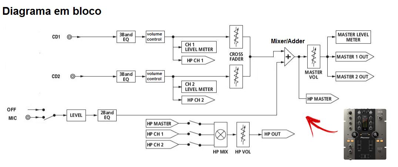 diagrama em bloco de um Mixer DJ