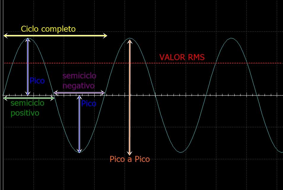 tensão de pico PMPO x tensão média RMS